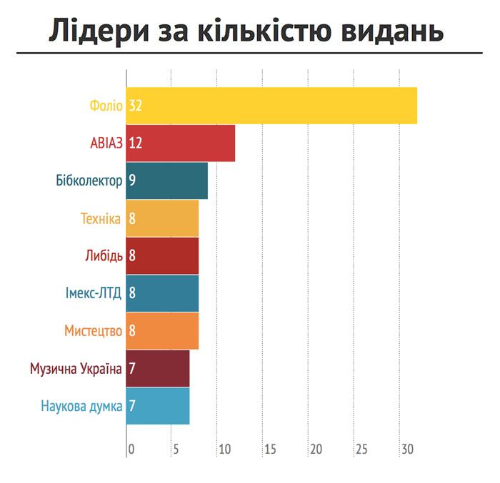 Лідери за кількістю видань для «Української книги»