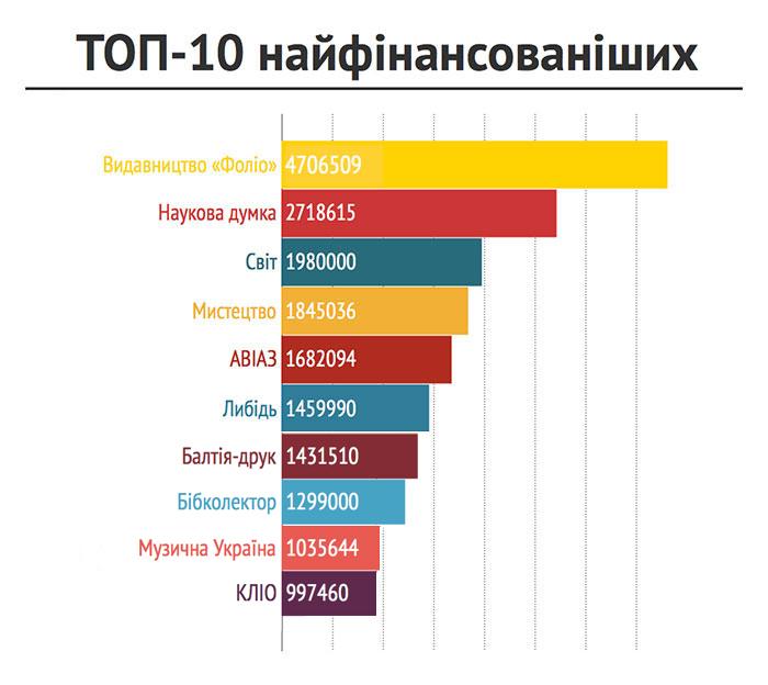 ТОП 10 видавців «Української книги»