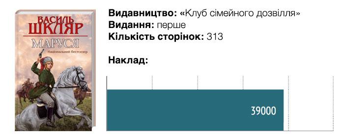 3_naklad_chytomo